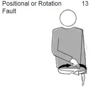 Positional or Rotation Fault