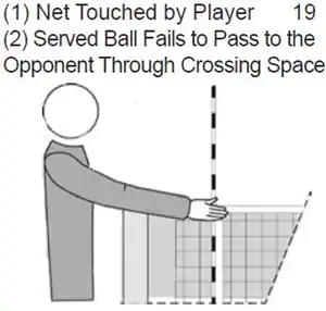 Net touched by player; served ball fails to pass to the opponent through crossing space