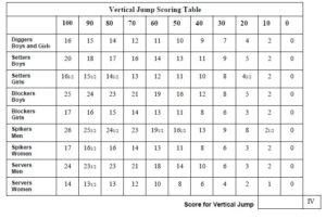 Vertical Jump Scoring Table