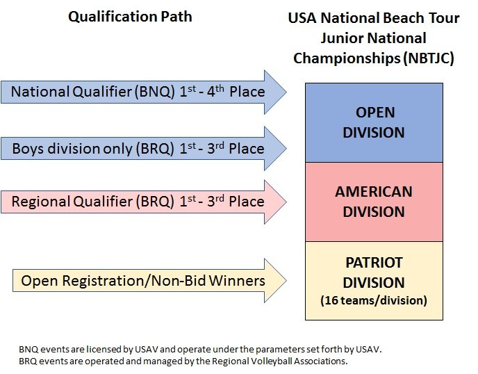 There are three ways to qualify for the National Beach Tour Junior Championship: via a Beach National Qualifier, a Beach Regional Qualifier or register for the Patriot Division.